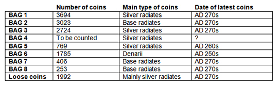 A table showing the different types and amounts of coins in the hoard